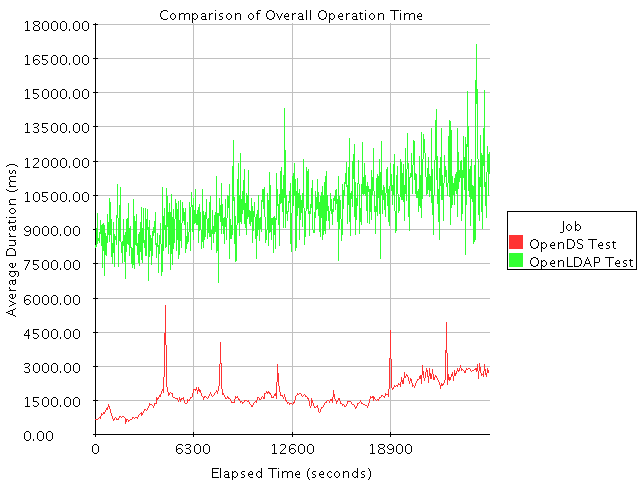 SLAMd Comparison of Overall Operation Time